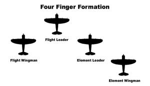 Finger-four - Image: Four Finger Formation