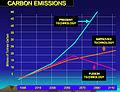 Future Carbon Emissions.jpg