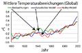 GCM temp anomalies 3 2000 German.png