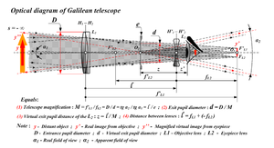 Duhem–Quine thesis - The geometrical optic functioning of the Galilean telescope does not lend itself to the creation of fictitious images. The following illustrations by Galileo accordingly refute one of the two alternative bundles of hypotheses