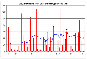 Greg Matthews - Greg Matthews' Test career batting performance.