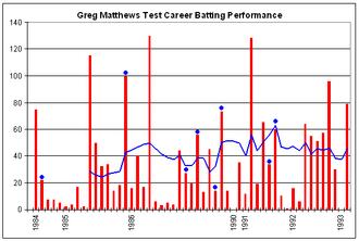 Greg Matthews - Greg Matthews' Test career batting performance.
