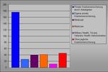 Einwohner mit privater Krankenversicherung (entweder über den Arbeitgeber oder selbst versichert), Einwohner mit staatlicher Krankenversicherung (Medicaid, Medicare, Military Health, Tricare, Veterans Health Administration) und Einwohner ohne Krankenversicherung – jeweils in Millionen im Jahr 2007