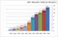 Internet usage in ksa-ar.png