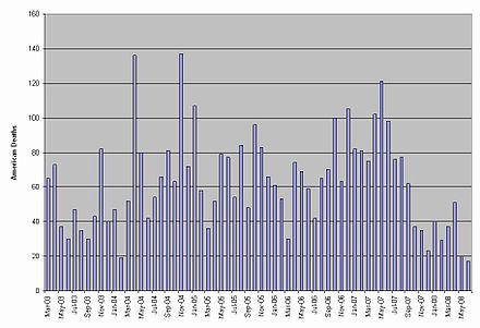 Graph Of Monthlys Of U S Military Personnel In Iraq From Beginning Of War To June