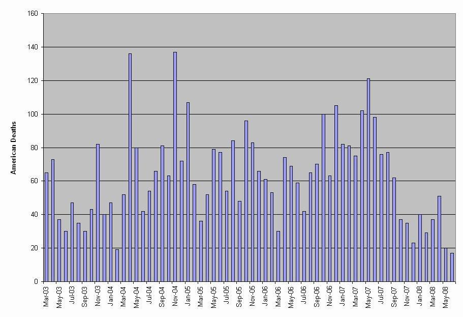 Iraq war casualties - 6-24-08