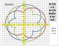 K=7 DIV 3 r=1 R=7 DIV 3 EPICYCLOID.jpg