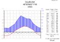 Klimadiagramm-metrisch-deutsch-Duluth-USA.png