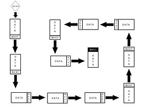 MCQ of Data Structure and Algorithm
