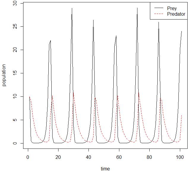 Lotka-Volterra model (1.1, 0.4, 0.4, 0.1)