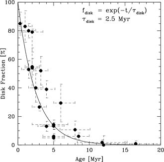 Protoplanetary disk - Fraction of stars that show some evidence of having a protoplanetary disk as a function of stellar age (in millions of years). The samples are nearby young clusters and associations. Figure taken from review of Mamajek (2009).