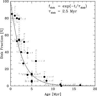 Protoplanetary disk - Image: Mamajek 09 diskfraction