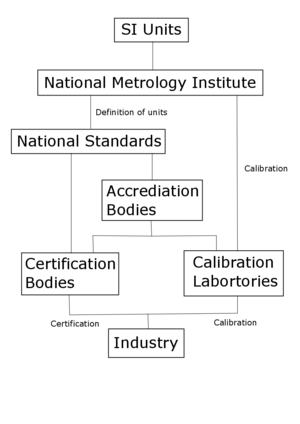 Metrology - Overview of a national measurement system