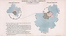 220px Nightingale mortality florence nightingale wikipedia