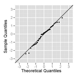 Normal probability plot - A normal probability plot