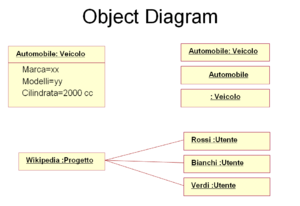Object diagram - Example of an Object diagram.