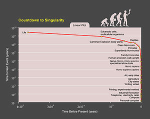 Plot showing the countdown the singularity