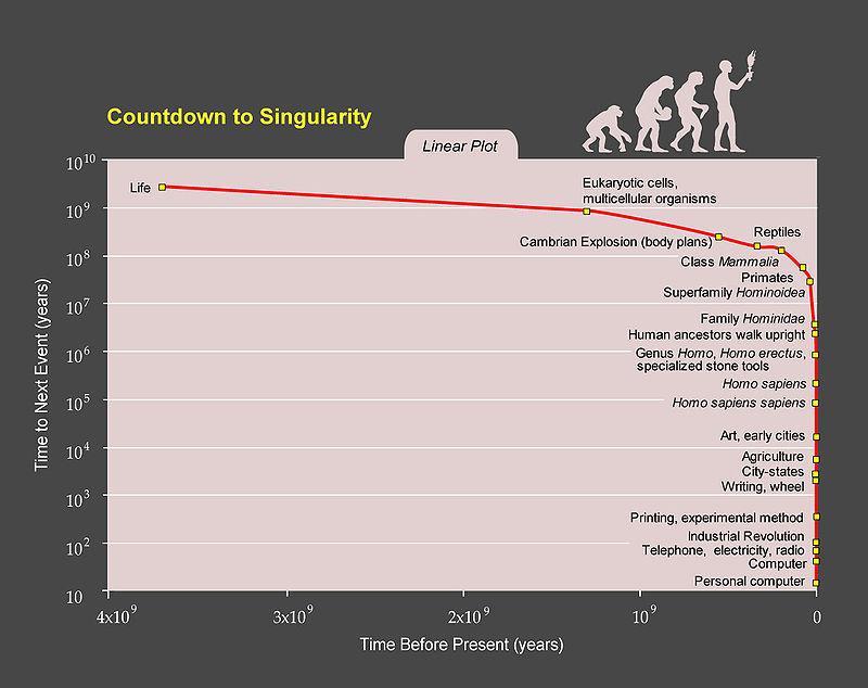 Технологи́ческая сингуля́рность — гипотетический момент, по прошествии которого, по мнению сторонников данной концепции, технический прогресс станет настолько быстрым и сложным, что окажется недоступным пониманию, предположительно следующий после создания искусственного интеллекта и ...