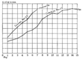 PSM V77 D135 Growth curves of the cedarbird and black billed cuckoo.png