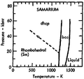 Phase diagram of samarium (1975).png