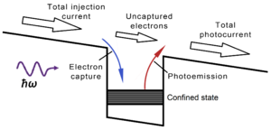Quantum well infrared photodetector - Photoconductive gain in a quantum well infrared photodetector. To balance the loss of electrons from the quantum well, electrons are injected from the top emitter contact. Since the capture probability is smaller than one, extra electrons need to be injected and the total photocurrent can become larger than the photoemission current.