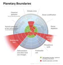 social boundaries examples