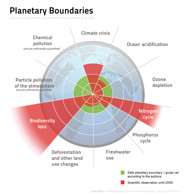 Planetary boundaries - Wikiwand