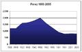 Poblacion-Ferez-1900-2005.png