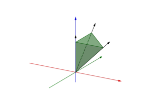 Convex cone - Convex cone generated by the conic combination of three black vectors.