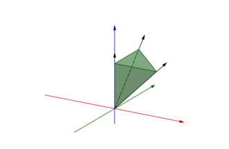 Convex cone - Convex cone generated by the conic combination of three black vectors.