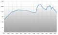 Population Statistics Altenau.png