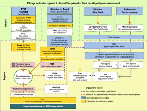 29397707c84 Schéma synoptique (non exhaustif) montrant la structuration des Services de  santé dans le dispositif de prévention. En savoir plus   Santé au travail en  ...