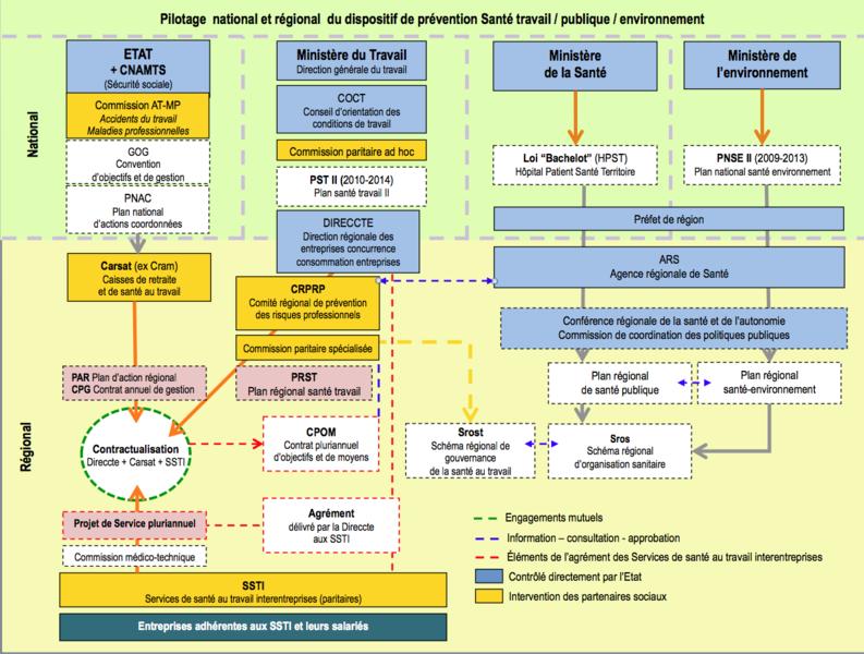 File:Position des Services de santé au travail interentreprises dans le dispositif de prévention.tiff