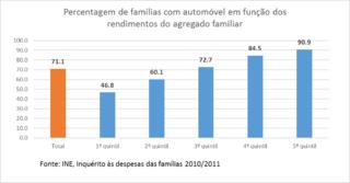 7f675c55d8 Posse de automóvel do agregado familiar em função dos rendimentos