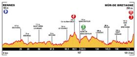Image illustrative de l'article 8e étape du Tour de France 2015