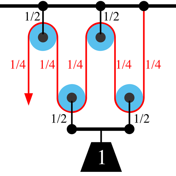 Ropes And Pulleys Mechanics : File pulley a wikipedia