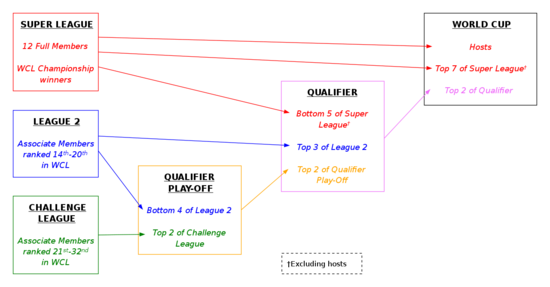 A diagram that explains the qualification structure for the 2023 ICC Cricket World Cup