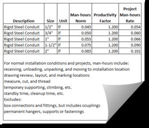 Cost estimate - Sample labor norms