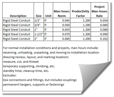Daily Report Construction Template For Sale Online: online construction cost estimator