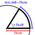 Radian picture in marathi.png