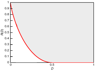 Rate distortion function Bernoulli.png