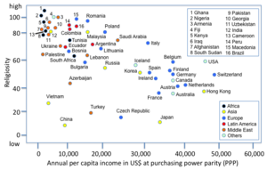 Wealth and religion - Image: Religion economy