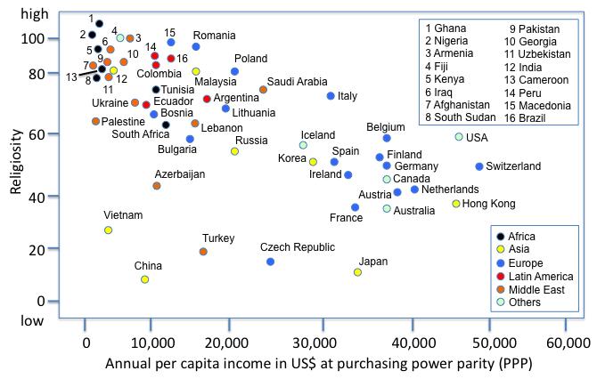 Religion economy
