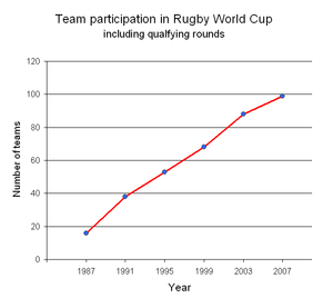 Rugby World Cup qualification - Image: Rugby World Cup teams