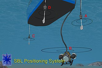 Short baseline acoustic positioning system - Figure 1: Method of operation of a short baseline (SBL) acoustic positioning system for ROV
