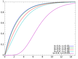 Cumulative distribution plots of shifted Gompertz distributions