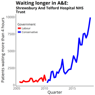 Shrewsbury and Telford Hospital NHS Trust - Four-hour target in the emergency department quarterly figures from NHS England Data from https://www.england.nhs.uk/statistics/statistical-work-areas/ae-waiting-times-and-activity/