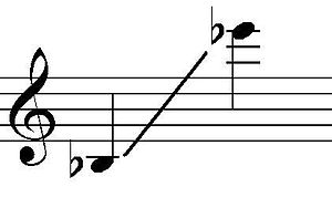Sopranissimo saxophone - Image: Soprillo sax range