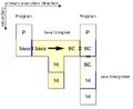 T-Diag T diagram Java compiler.png