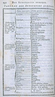 Lista degli elementi di Antoine Lavoisier.